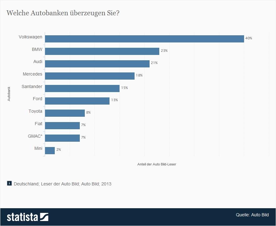 Statistik zum thema beliebteste autobanken